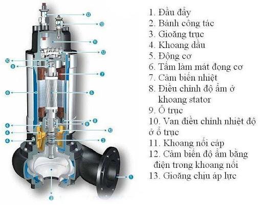 cấu tạo bơm nước thải