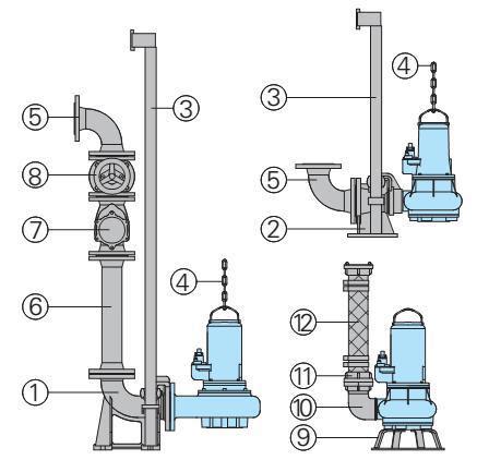 lắp đặt bơm chìm nước thải sinh hoạt